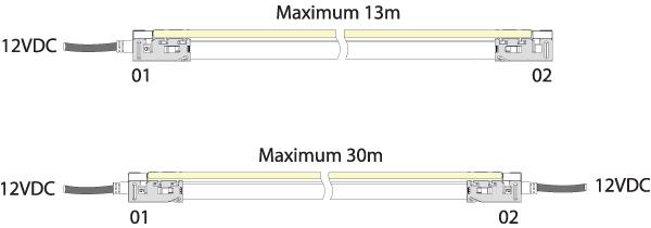 Longueur de coupe du néon LED BULBE gamme LumiPop