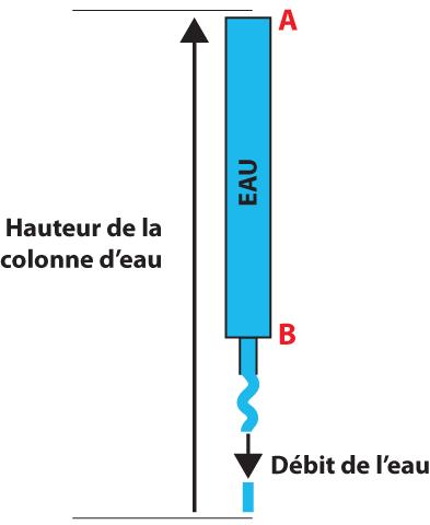 Analogie entre une colonne d'eau et un circuit électrique