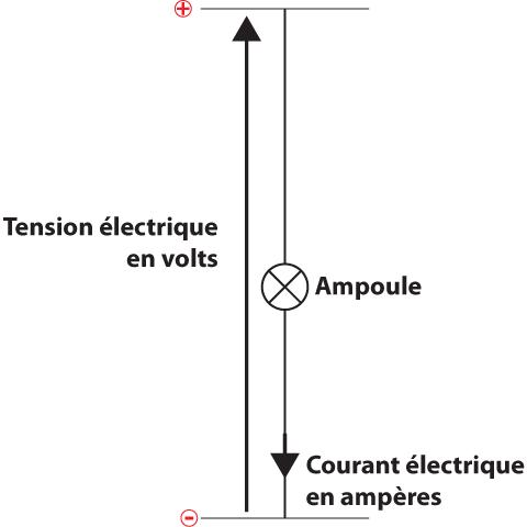 Schéma électrique LED